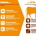 Panneau 'exploitation laitière' 1 : De l'homme à la vache